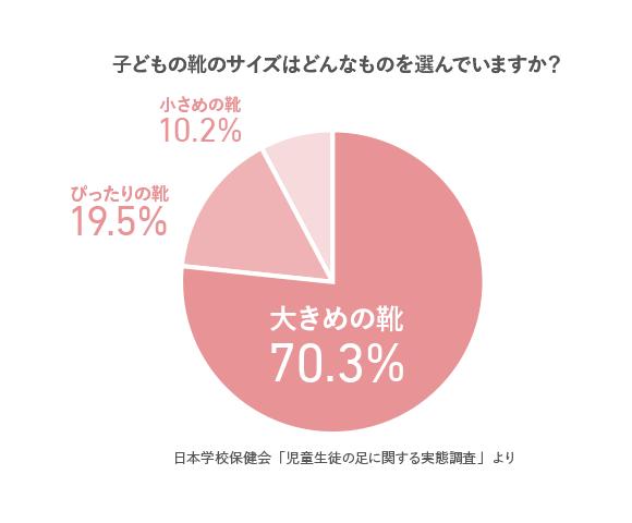 子どもの靴のサイズはどんなものを選んでいますか? 大きめの靴70.3% ぴったりの靴19.5% 小さめの靴10.2% 日本学校保健会より